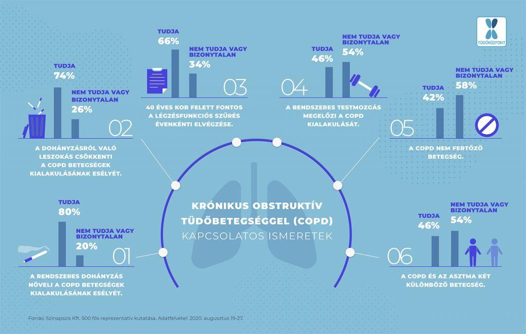 A krónikus türőbetegség (COPD) információi